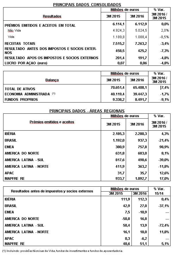As receitas da MAPFRE superam 7.263 milhões de euros no primeiro trimestre e seu lucro alcança 192 milhões