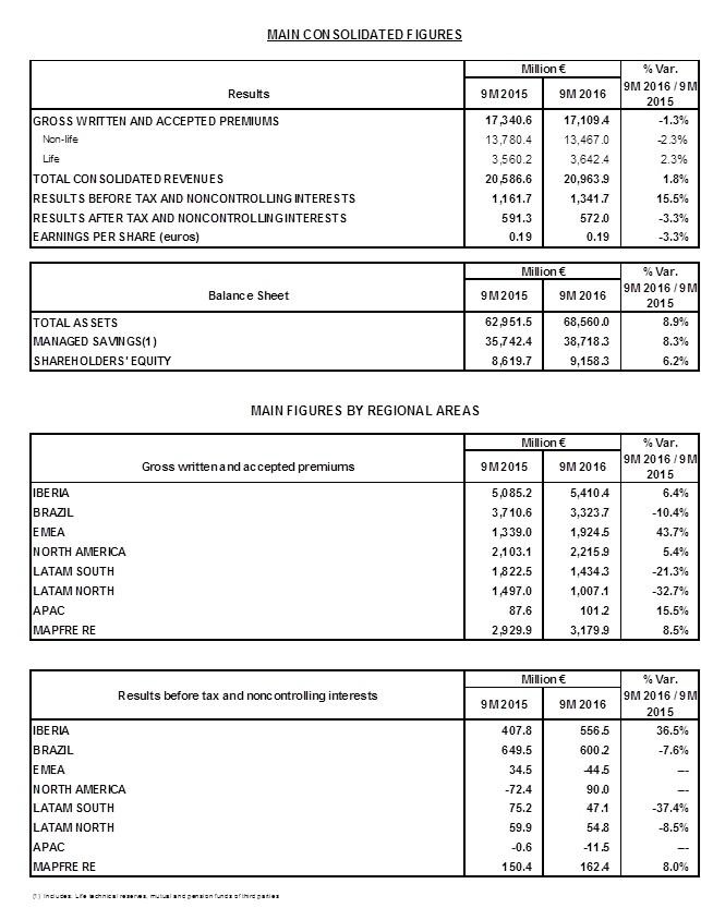 MAPFRE Main consolidated figures