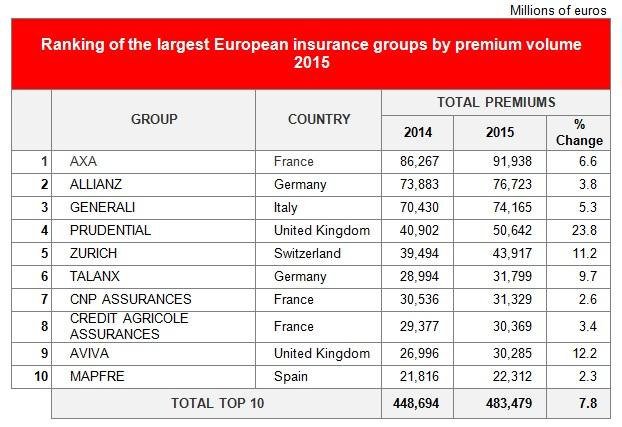 Ranking of the largest Euoropean insurance groups by Premium Volume 2015