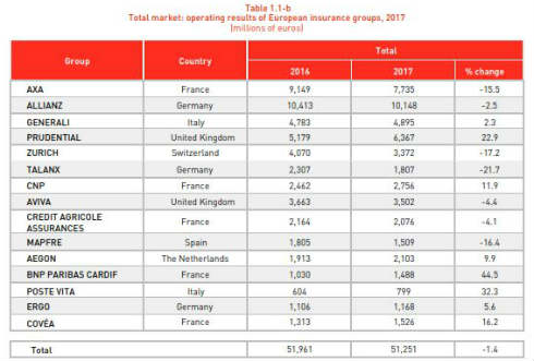 Operating results of European Insurance companies in 2017