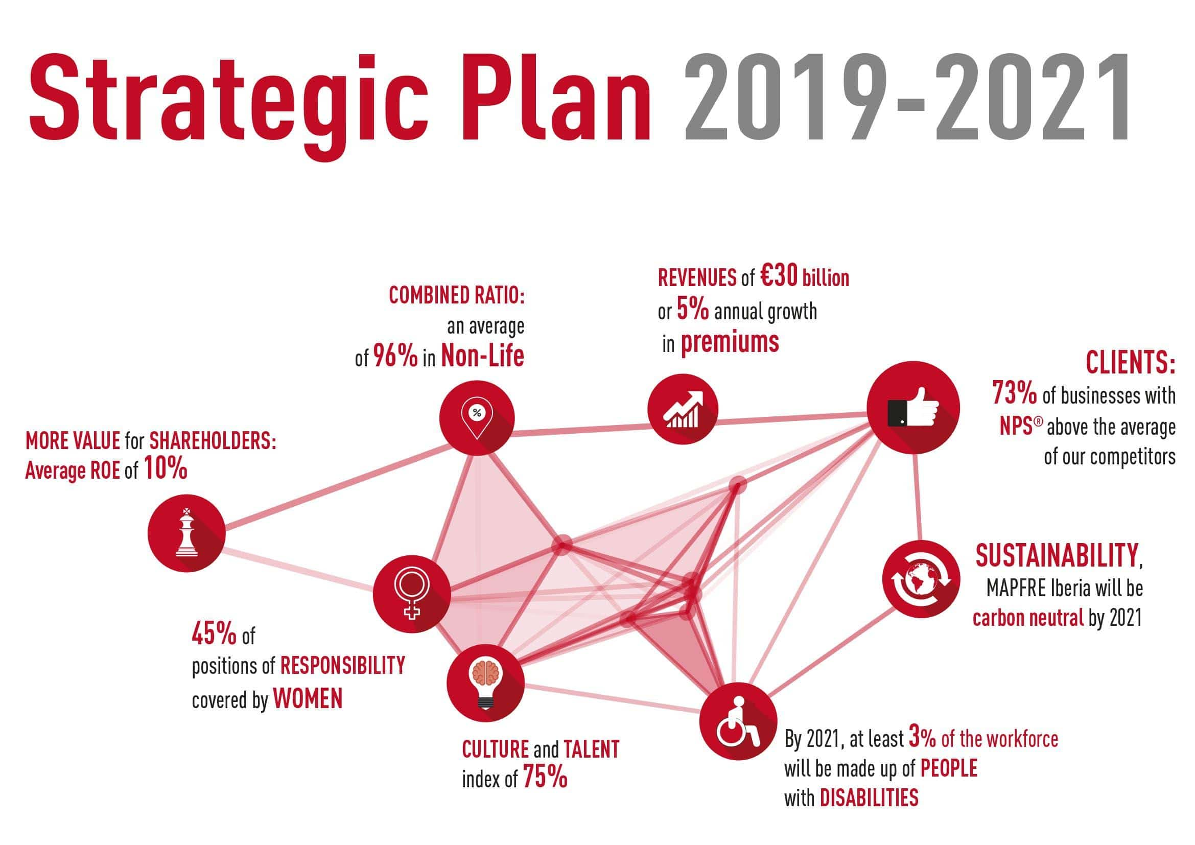 MAPFRE presents its new strategic plan to investors
