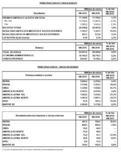 Benefício da MAPFRE cresce 20,5% no primeiro semestre, atingindo 380 milhões