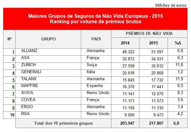 MAPFRE, entre as dez maiores companhias de seguros europeias em 2015