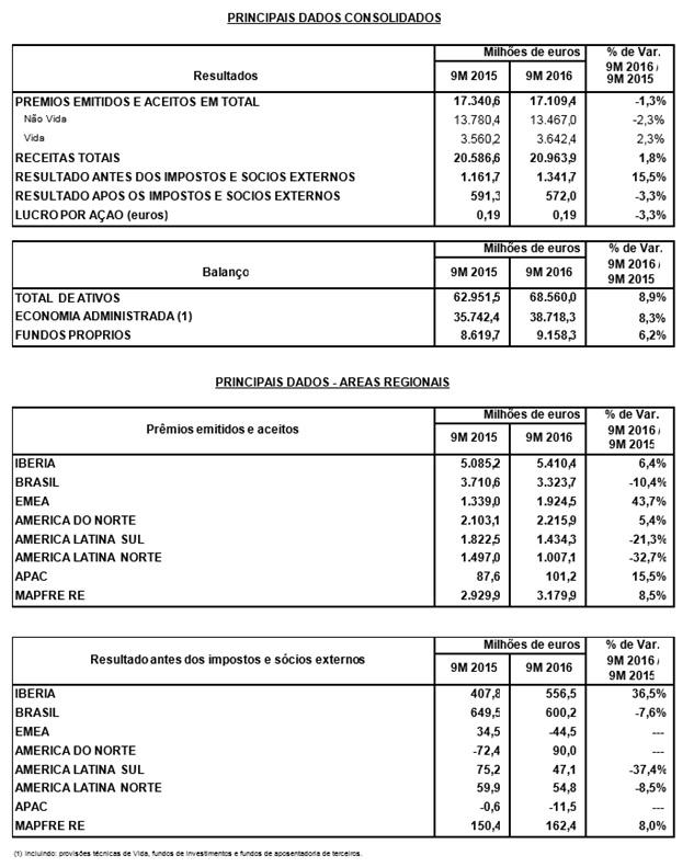 As receitas da MAPFRE alcançaram 20.964 milhões nos primeiros nove meses do ano e o lucro ultrapassou os 572 milhões