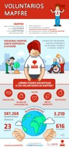 Voluntarios MAPFRE