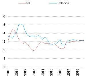 Global: crecimiento e inflación (%), 2010-2018