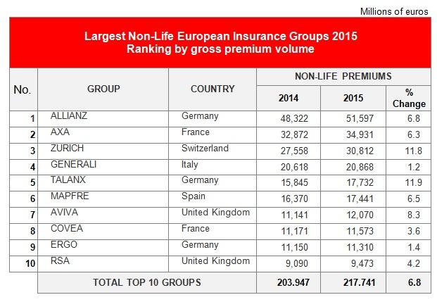 Largest Non-Life Euoropean insurance groups 2015