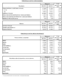 Principales Datos Consolidados