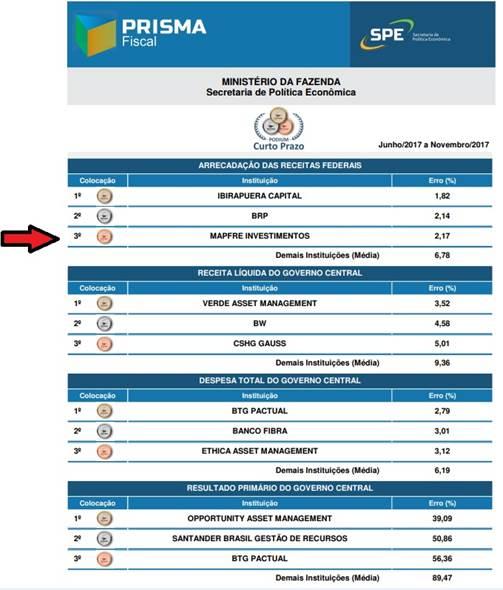 mapfre investimentos ranking ministerio de fazenda