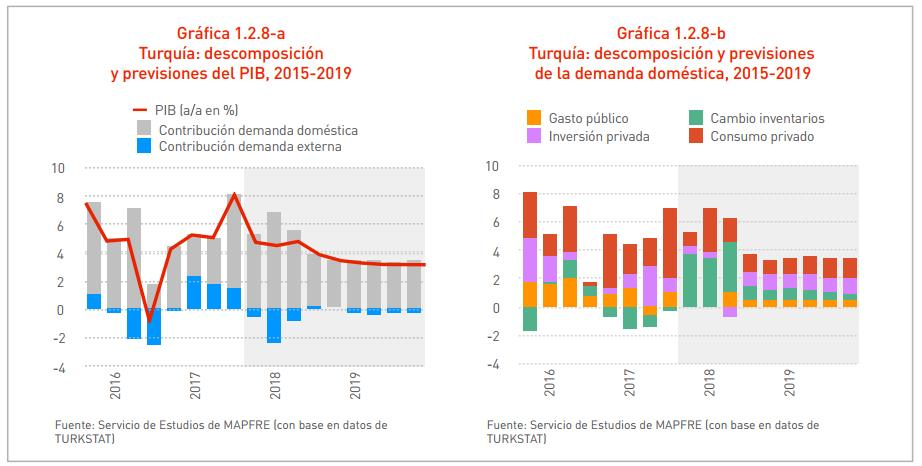 claves economía de turquía 2018
