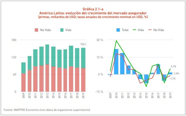 Evolución del crecimiento del mercado en LATAM