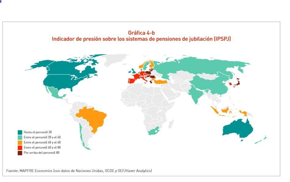 Indicador presion sistema pensiones globales
